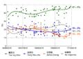 2016 Tsai Hung Soong Polls.png