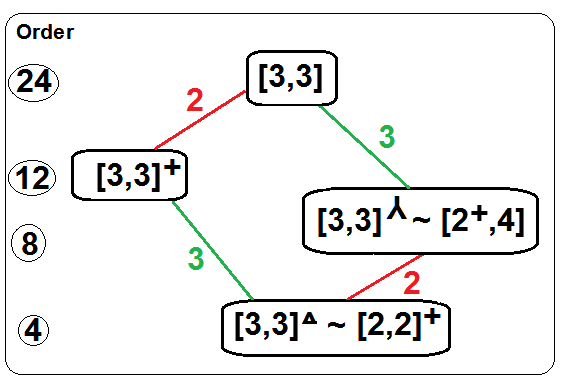 33-trionic subgroups