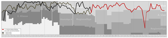 FC Admira Wacker Mödling - Historical chart of league performance of Admira Wacker and its predecessors