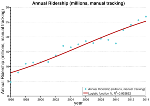 Annual DART Ridership (millions, manual tracking)