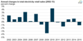 Annual changes in total electricity retail sales (2002-15) (25764416236).png
