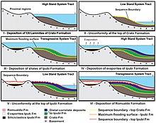 Depositional environment of sedimentary rocks pdf