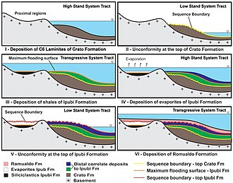 Depositional environment - Depositional environmental model of the Araripe Basin formations, NE Brazil