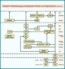 Arbeiterbewegung - Sozialistische Parteien und Organisationen 1863-1933