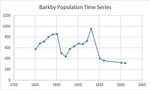 Barkby - Total population of Barkby, Leicestershire, as reported by the Census of Population  from 1801-2011