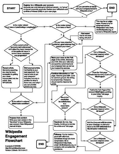 CREWE Wikipedia Engagement Flowchart