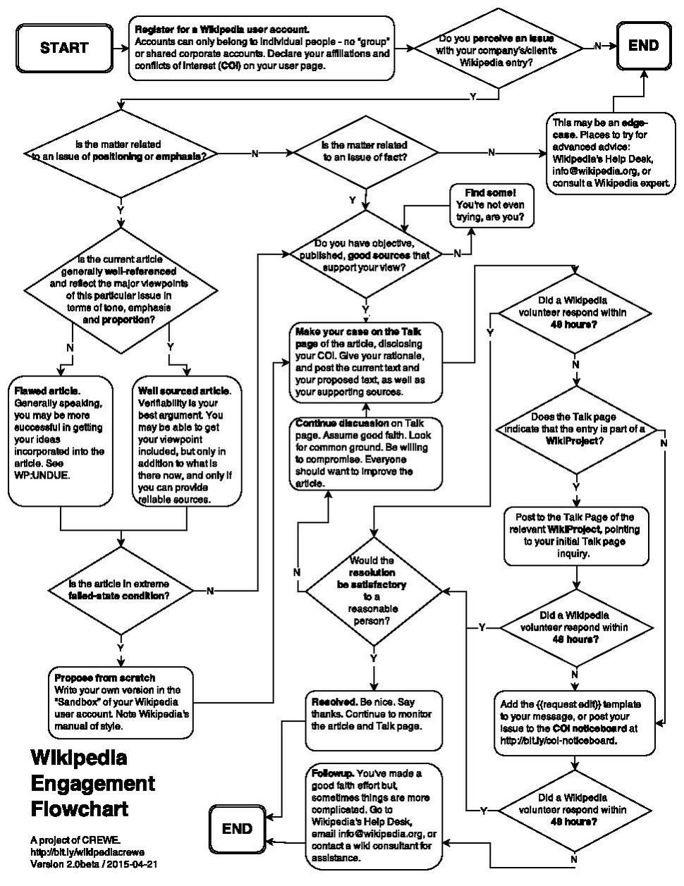 filecrewe wikipedia engagement flowchartpdf wikipedia