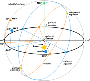 Galactic quadrant - Orientation of the galactic, ecliptic and equatorial coordinate systems, projected on the celestial sphere.