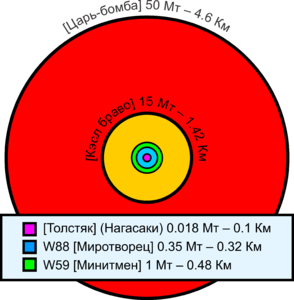 Comparative nuclear fireball sizes(rus).png