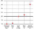 Comparison of major seconds.png
