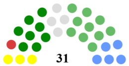 Cork City Council Composition.png