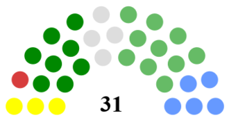 Cork City Council - Image: Cork City Council Composition