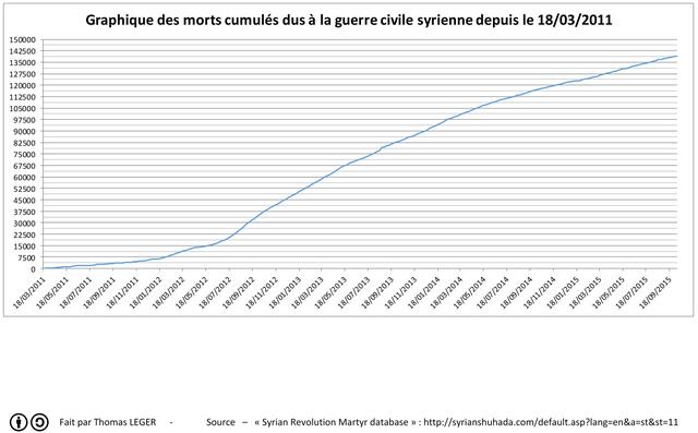 Cumulative deaths since the beginning of the Syria war