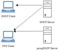 DHCP vs proxyDHCP Server.png