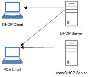 Preboot Execution Environment - DHCP vs proxyDHCP Server