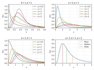 Dagum distribution - The pdf of the Dagum distribution for various parameter specifications.