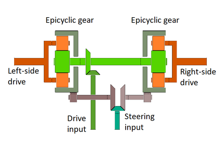 440px-Differential_steering_mechanism.pn