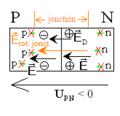 Diode à jonction P - N en polarisation inverse.png