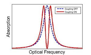 """Electromagnetically induced transparency - The effect of EIT on a typical absorption line. A weak probe normally experiences absorption shown in blue. A second coupling beam induces EIT and creates a """"window"""" in the absorption region (red). This plot is a computer simulation of EIT in an InAs/GaAs quantum dot"""