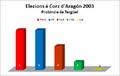 Elezions corz 2003 tergüel.png
