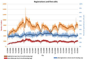 English Wikipedia registration and edit counts