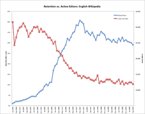 Enwp retention vs active editors.png