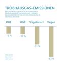 Ernährungsformen Vergleich Treibhausgase.png