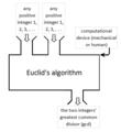 Euclid's algorithm function box1.png