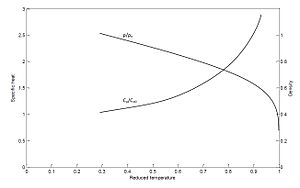 Explosive boiling or phase explosion - This figure shows the change of thermodynamic properties near the critical point