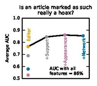 Feature importance for deciding whether a flagged article is a hoax