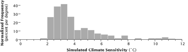Histogram of equilibrium climate sensitivity as derived for different plausible assumptions