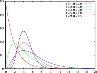 Probability density plots of Erlang distributions