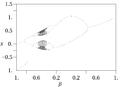Gauss Orbit Map alpha=4.9.png