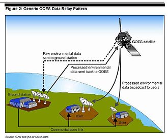 Geostationary Operational Environmental Satellite - GOES data relay pattern.