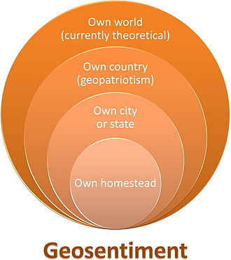 Neohumanism - Degrees of geosentiment (simplified expansions)