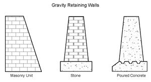 Retaining wall - Construction types of gravity retaining walls
