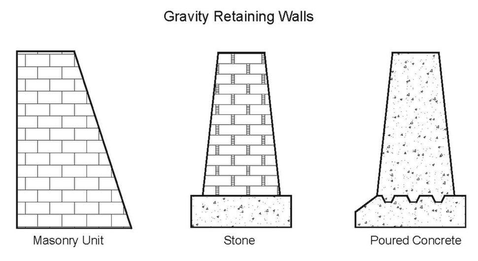 Gravity Walls
