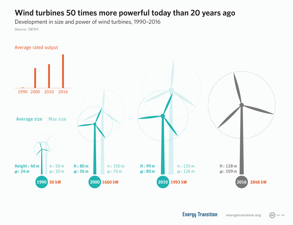 Growing size of wind turbines
