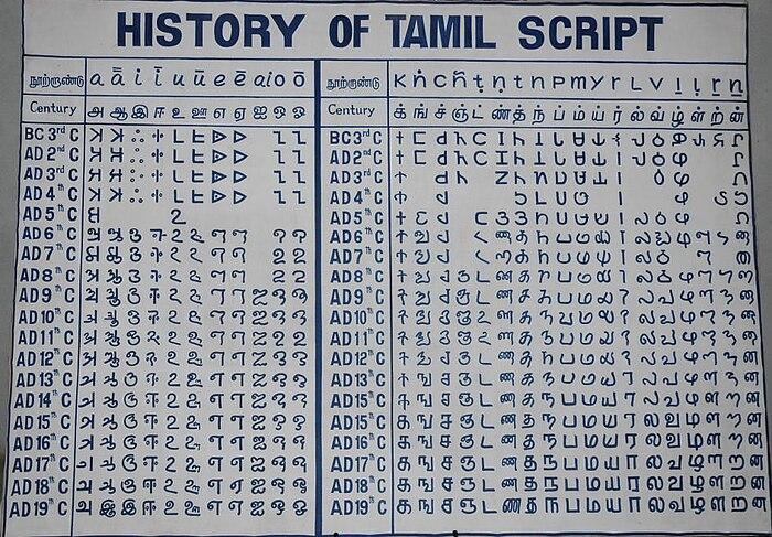 Tamil Script Wikiwand