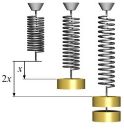 Ley de elasticidad de Hooke - Wikipedia, la enciclopedia libre