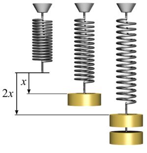 Ley de elasticidad de Hooke
