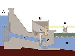 Vad är en generator och hur fungerar den