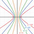 Hyperbel eksentrisitet.png