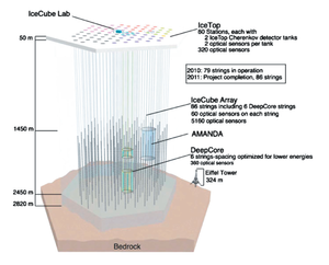IceCube Neutrino Observatory - Wikipedia Icecube Neutrino Observatory
