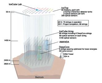 IceCube Neutrino Observatory - Image: Icecube architecture diagram 2009