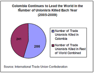 Human rights in Colombia - Image: Impunity and Worldwide Trade Unions