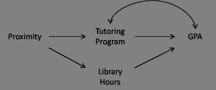 Instrumental Variable Example Effect of Tutoring 1