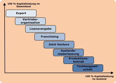 Internationalisierungsformen