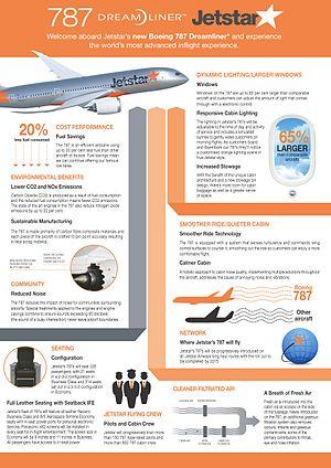 Fact sheet - Jetstar 787 Dreamliner Fact Sheet