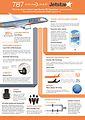 Jetstar 787 Dreamliner Fact Sheet (10181952713).jpg